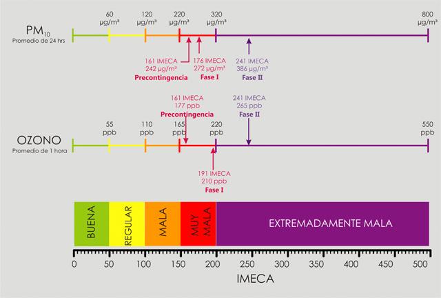Valores del IMECA y de activación para la contingencia ambiental